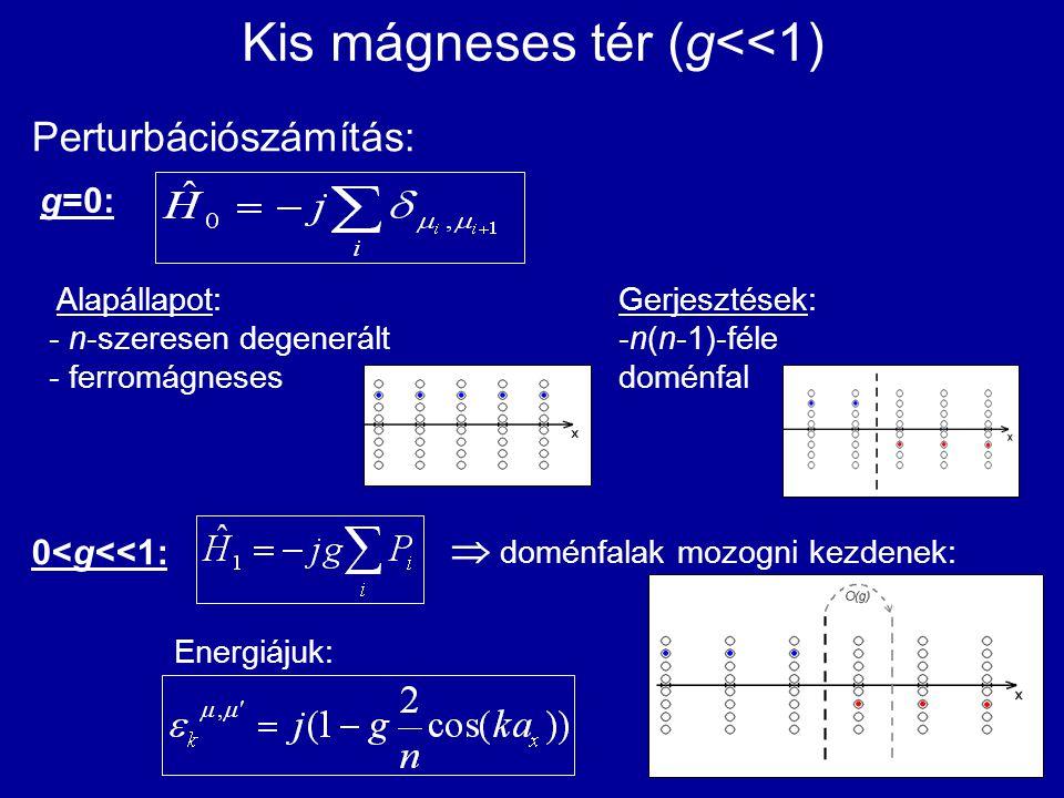 Kis mágneses tér (g<<1) Perturbációszámítás: g=0: 0<g<<1: Alapállapot: - n-szeresen degenerált - ferromágneses Gerjesztések: -n(n-1)-féle doménfal  d