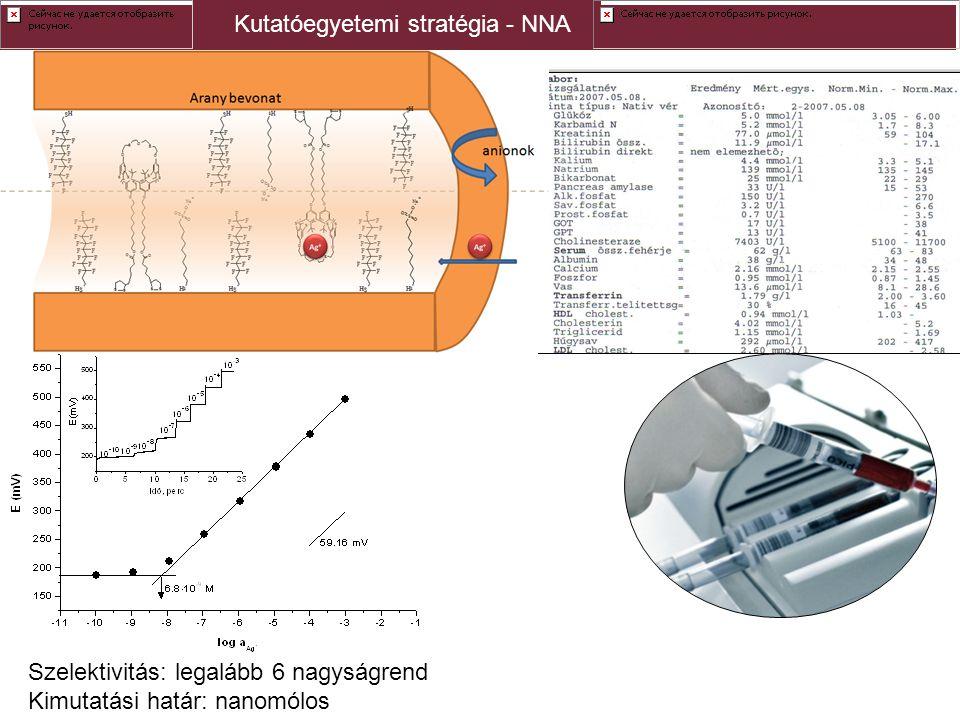 Kutatóegyetemi stratégia - NNA Szelektivitás: legalább 6 nagyságrend Kimutatási határ: nanomólos