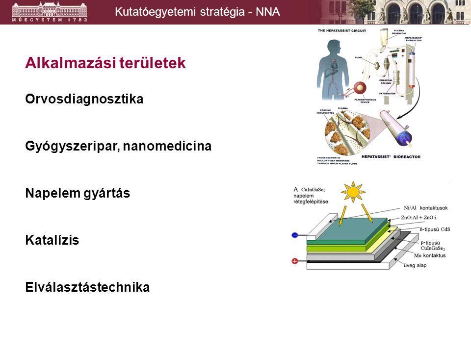 Alkalmazási területek Orvosdiagnosztika Gyógyszeripar, nanomedicina Napelem gyártás Katalízis Elválasztástechnika Kutatóegyetemi stratégia - NNA