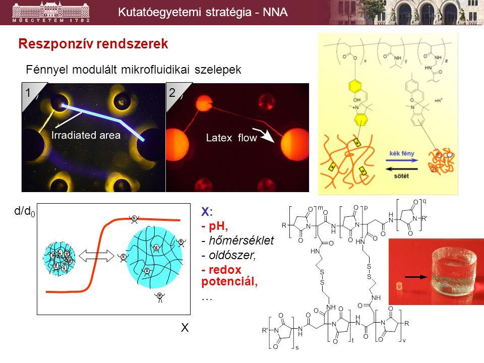 Reszponzív rendszerek Fénnyel modulált mikrofluidikai szelepek 1 1 2 2 d/d 0 X X: - pH, - hőmérséklet - oldószer, - redox potenciál, …