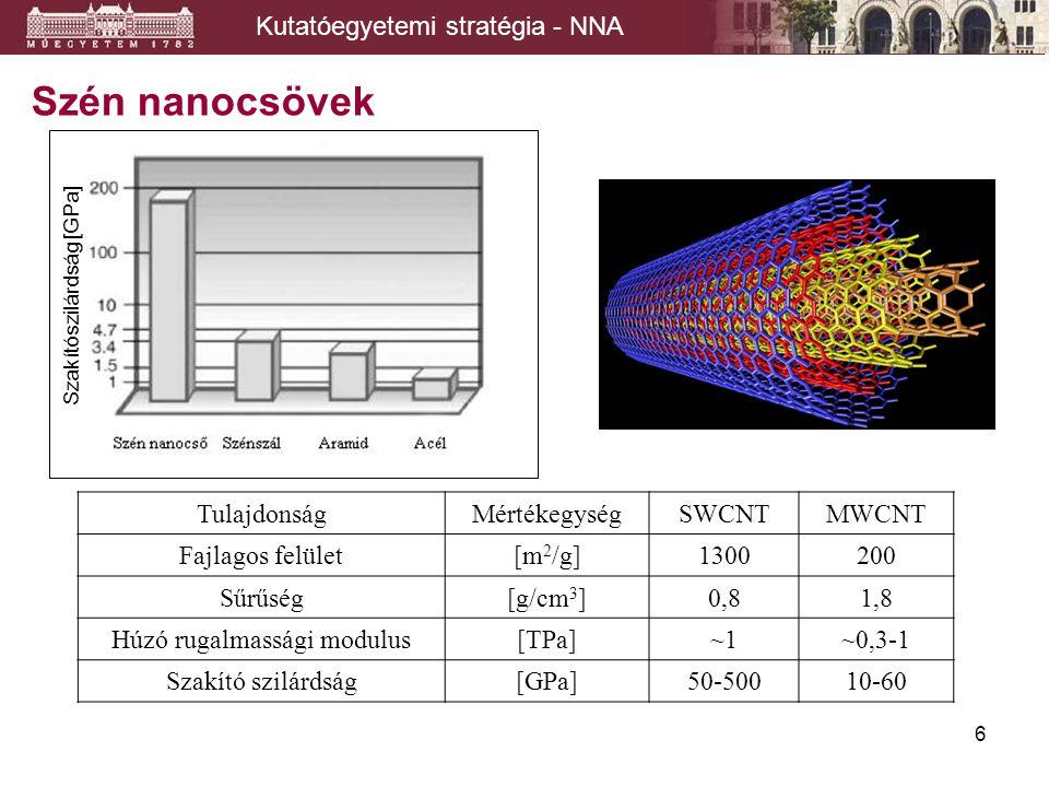 6 Szén nanocsövek TulajdonságMértékegységSWCNTMWCNT Fajlagos felület[m 2 /g]1300200 Sűrűség[g/cm 3 ]0,81,8 Húzó rugalmassági modulus[TPa]~1~0,3-1 Szakító szilárdság[GPa]50-50010-60 Szakítószilárdság [GPa] Kutatóegyetemi stratégia - NNA