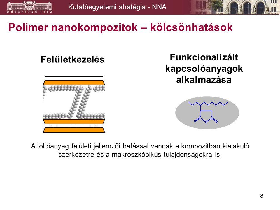 8 Polimer nanokompozitok – kölcsönhatások A töltőanyag felületi jellemzői hatással vannak a kompozitban kialakuló szerkezetre és a makroszkópikus tulajdonságokra is.
