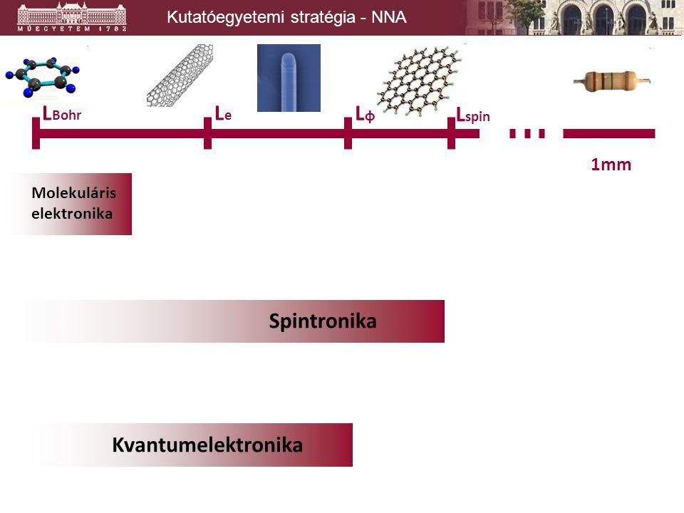 Kutatóegyetemi stratégia - NNA 1mm L spin LφLφ LeLe L Bohr Molekuláris elektronika Spintronika Kvantumelektronika