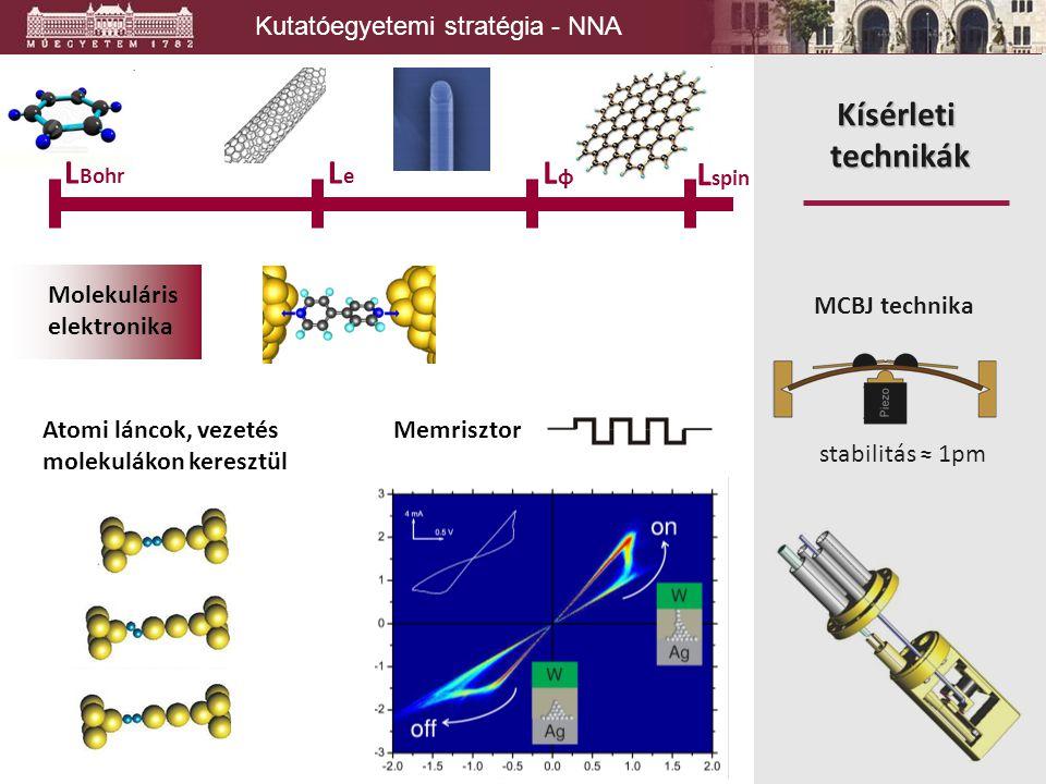 Kutatóegyetemi stratégia - NNA L spin LφLφ LeLe L Bohr MCBJ technika ESR Andreev spektroszkópia stabilitás ≈ 1pm MCBJ technika Kísérleti technikák Mem