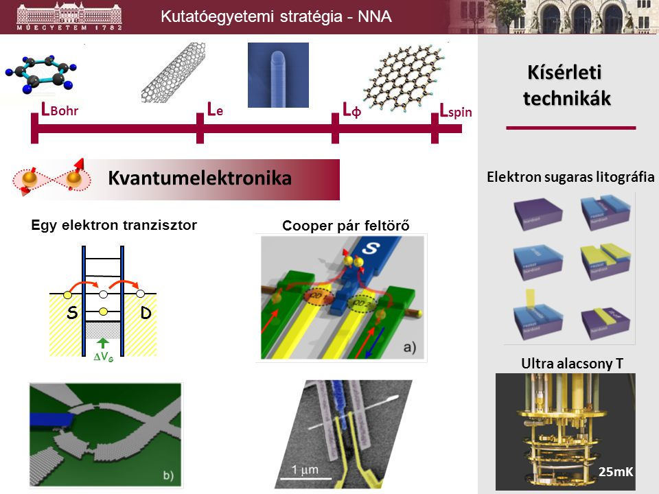 Kutatóegyetemi stratégia - NNA Kvantumelektronika Kísérleti technikák Elektron sugaras litográfia L spin LφLφ LeLe L Bohr Ultra alacsony T 25mK SD VG