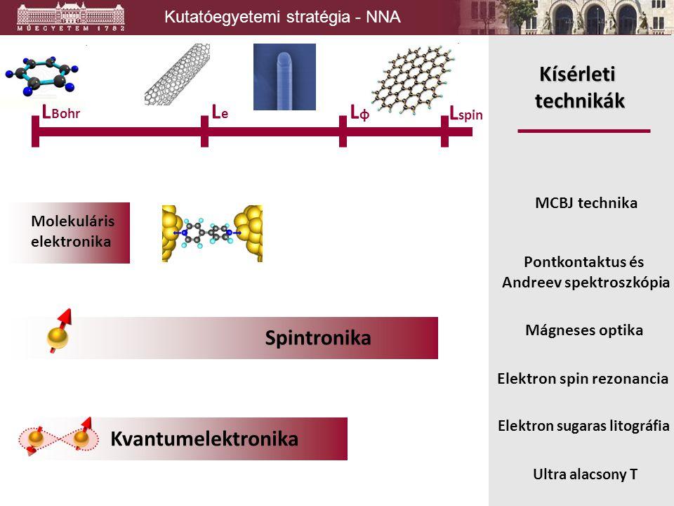 Kutatóegyetemi stratégia - NNA Molekuláris elektronika Spintronika Kvantumelektronika L spin LφLφ LeLe L Bohr Kísérleti technikák Elektron sugaras lit