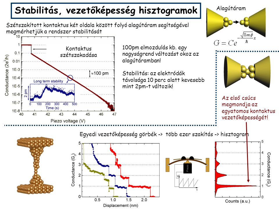 I V .Piezo shot noise histogram sub-gap vibr. modes gating cond.