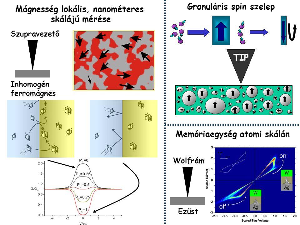 Memóriaegység atomi skálán Mágnesség lokális, nanométeres skálájú mérése Szupravezető Inhomogén ferromágnes Wolfrám Ezüst TIP Granuláris spin szelep