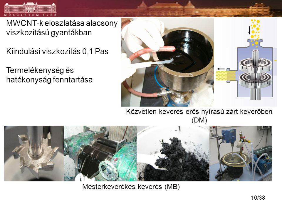 MWCNT-k eloszlatása alacsony viszkozitású gyantákban Kiindulási viszkozitás 0,1 Pas Termelékenység és hatékonyság fenntartása Közvetlen keverés erős n