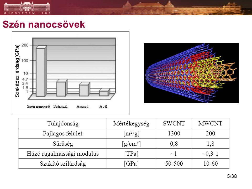Szén nanocsövek TulajdonságMértékegységSWCNTMWCNT Fajlagos felület[m 2 /g]1300200 Sűrűség[g/cm 3 ]0,81,8 Húzó rugalmassági modulus[TPa]~1~0,3-1 Szakít
