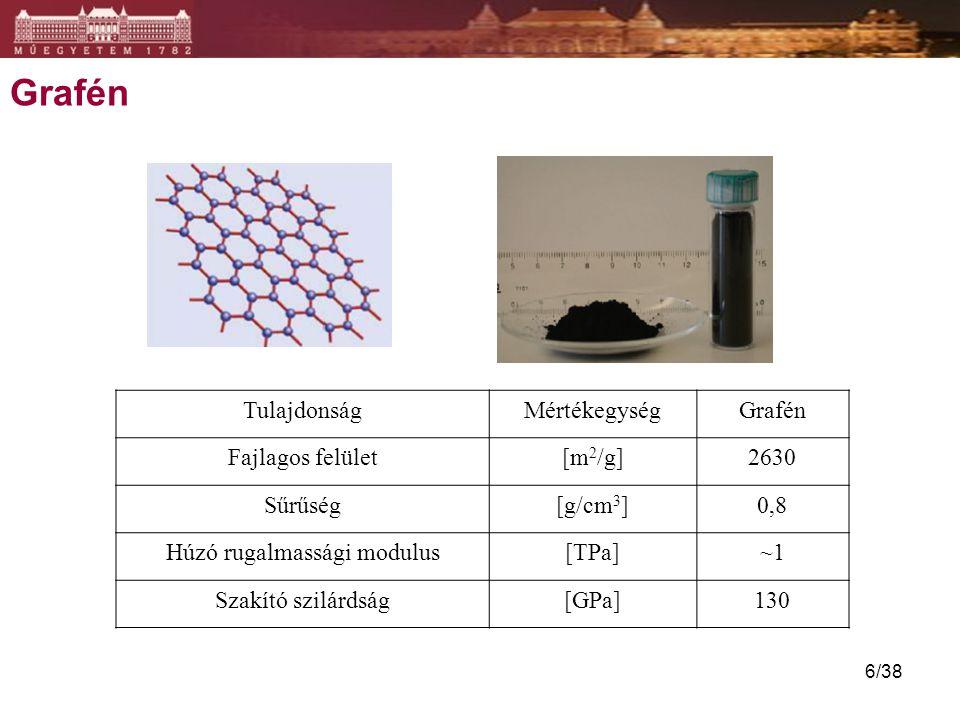 Grafén TulajdonságMértékegységGrafén Fajlagos felület[m 2 /g]2630 Sűrűség[g/cm 3 ]0,8 Húzó rugalmassági modulus[TPa]~1 Szakító szilárdság[GPa]130 6/38