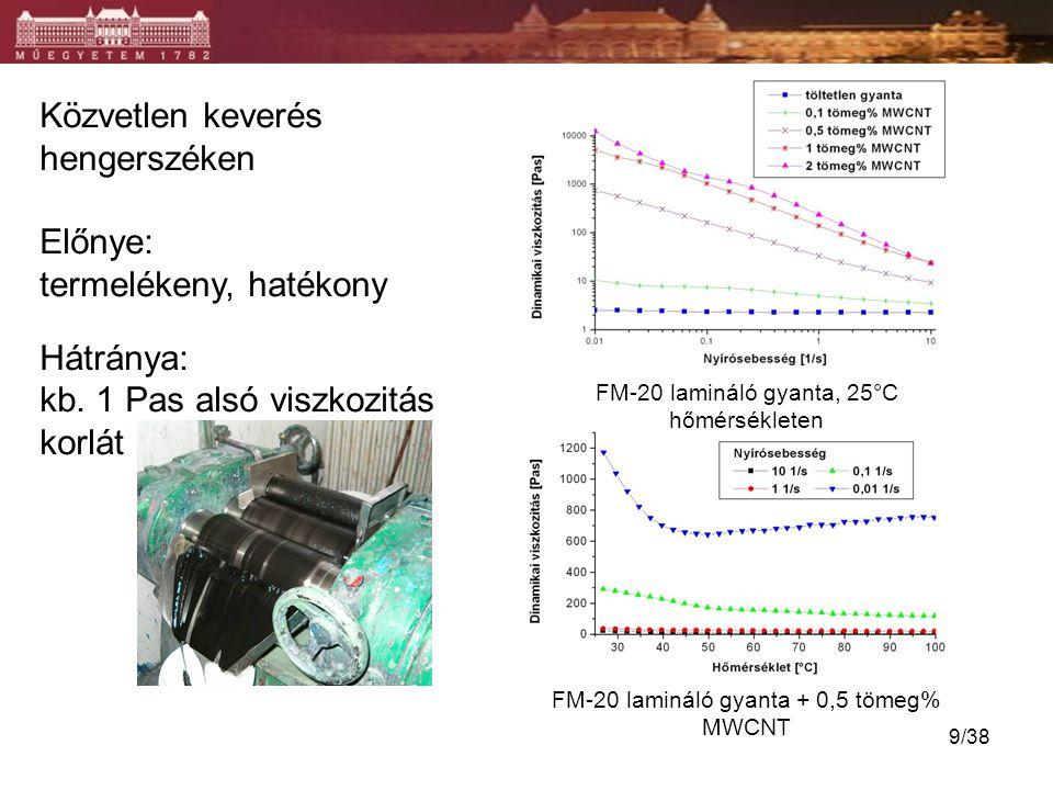 Közvetlen keverés hengerszéken Előnye: termelékeny, hatékony Hátránya: kb. 1 Pas alsó viszkozitás korlát FM-20 lamináló gyanta, 25°C hőmérsékleten FM-