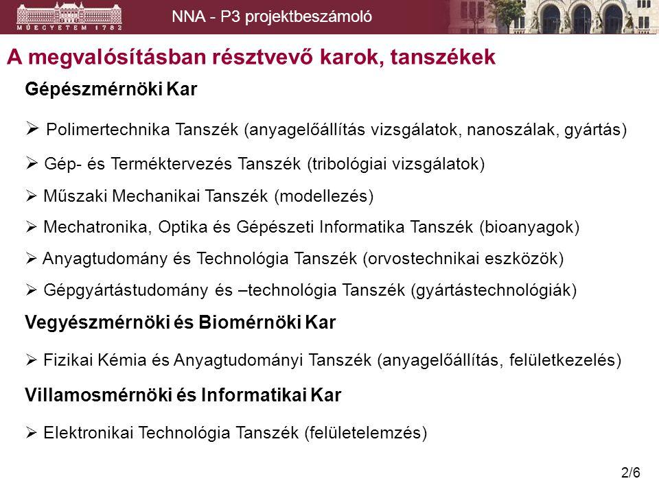 NNA - P3 projektbeszámoló 2/6 A megvalósításban résztvevő karok, tanszékek Vegyészmérnöki és Biomérnöki Kar  Fizikai Kémia és Anyagtudományi Tanszék (anyagelőállítás, felületkezelés) Gépészmérnöki Kar  Polimertechnika Tanszék (anyagelőállítás vizsgálatok, nanoszálak, gyártás)  Gép- és Terméktervezés Tanszék (tribológiai vizsgálatok)  Műszaki Mechanikai Tanszék (modellezés)  Mechatronika, Optika és Gépészeti Informatika Tanszék (bioanyagok)  Anyagtudomány és Technológia Tanszék (orvostechnikai eszközök)  Gépgyártástudomány és –technológia Tanszék (gyártástechnológiák) Villamosmérnöki és Informatikai Kar  Elektronikai Technológia Tanszék (felületelemzés)