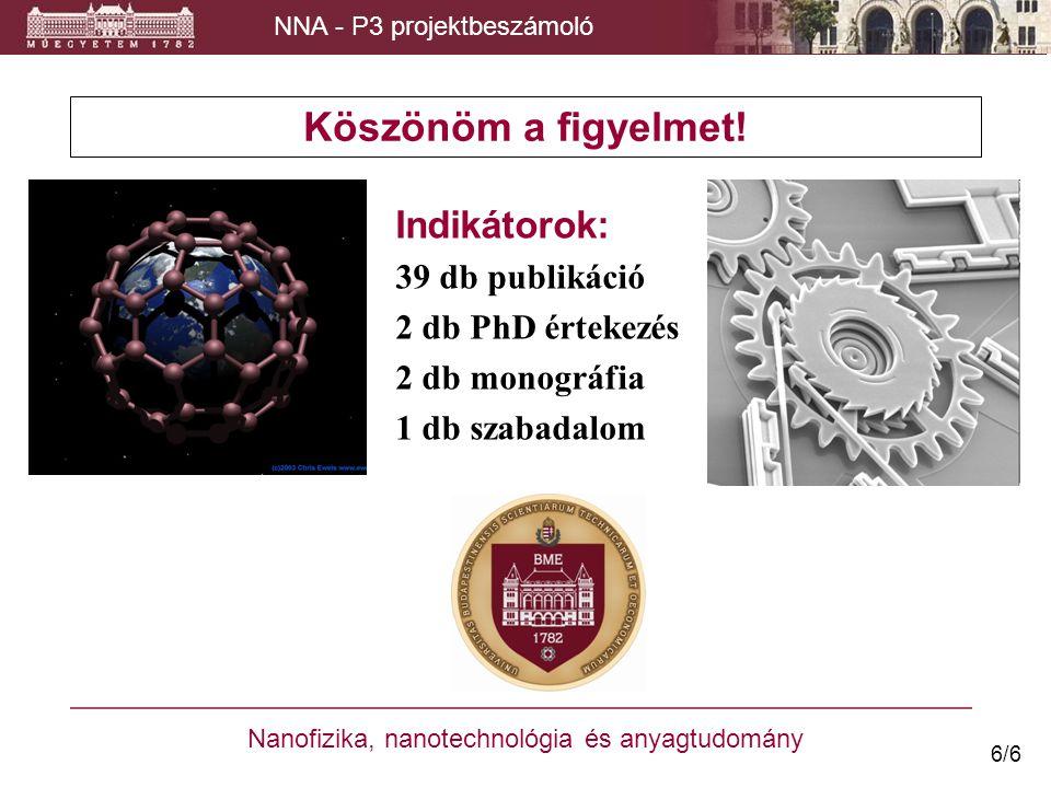 Köszönöm a figyelmet! Nanofizika, nanotechnológia és anyagtudomány NNA - P3 projektbeszámoló Indikátorok: 39 db publikáció 2 db PhD értekezés 2 db mon
