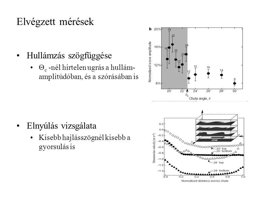 Elvégzett mérések Hullámzás szögfüggése Θ c -nél hirtelen ugrás a hullám- amplitúdóban, és a szórásában is Elnyúlás vizsgálata Kisebb hajlásszögnél kisebb a gyorsulás is