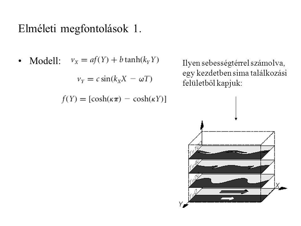 Elméleti megfontolások 1. Modell: Ilyen sebességtérrel számolva, egy kezdetben sima találkozási felületből kapjuk: