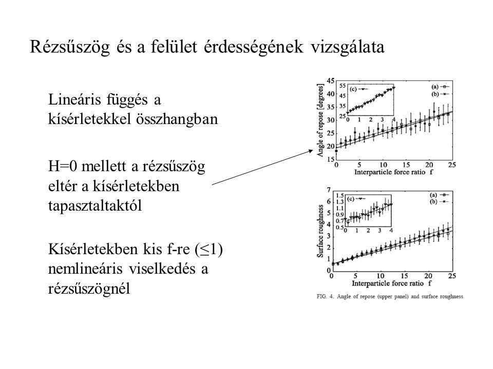 Rézsűszög és a felület érdességének vizsgálata Lineáris függés a kísérletekkel összhangban H=0 mellett a rézsűszög eltér a kísérletekben tapasztaltakt