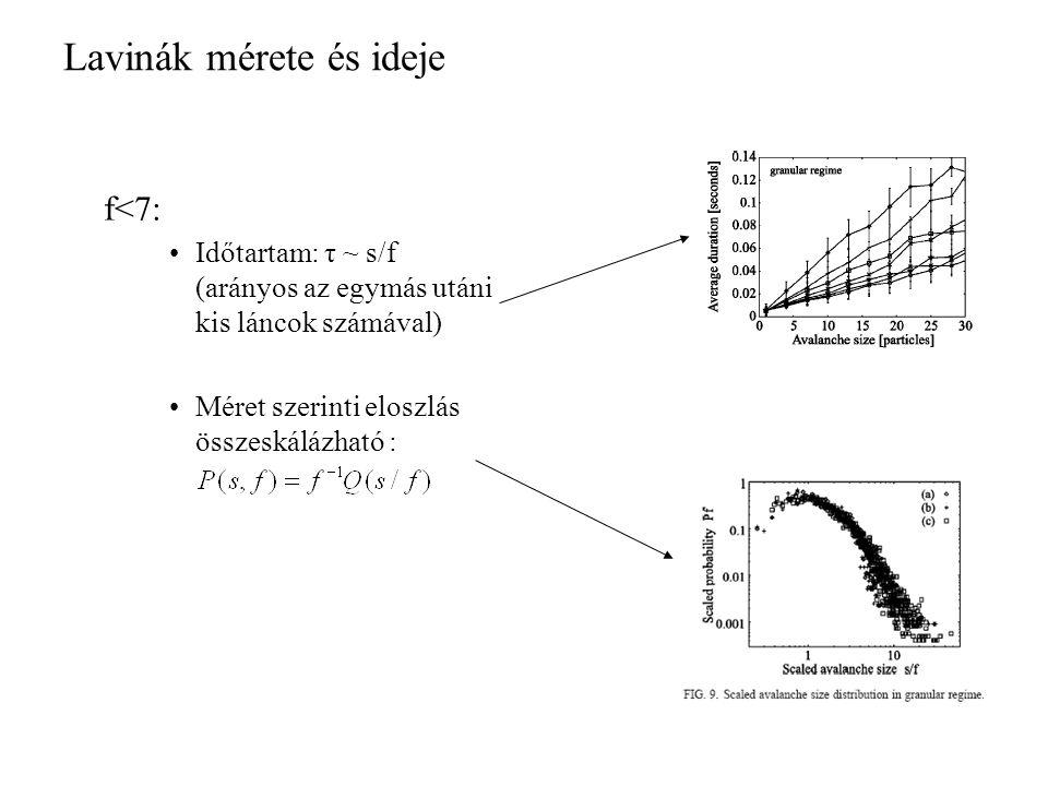 Lavinák mérete és ideje f<7: Időtartam: τ ~ s/f (arányos az egymás utáni kis láncok számával) Méret szerinti eloszlás összeskálázható :