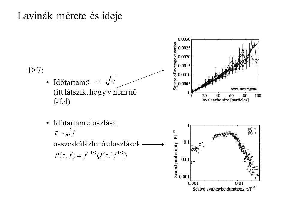 Lavinák mérete és ideje f>7: Időtartam: (itt látszik, hogy ν nem nő f-fel) Időtartam eloszlása: összeskálázható eloszlások