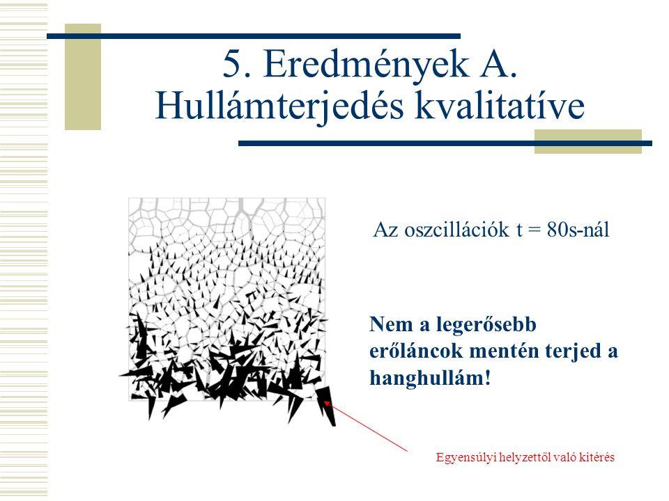 5. Eredmények A.