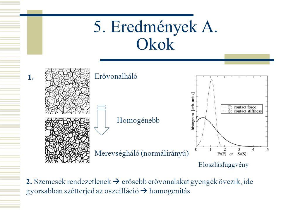 5. Eredmények A. Okok 1. Erővonalháló Merevségháló (normálirányú) Homogénebb Eloszlásfüggvény 2.