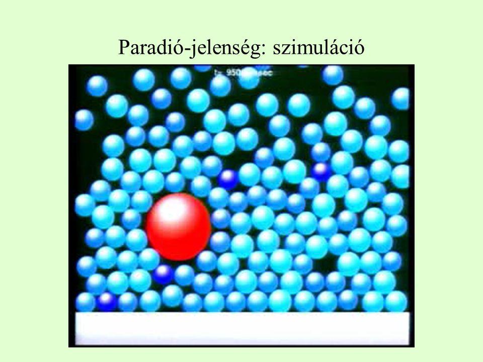 Paradió-jelenség: szimuláció