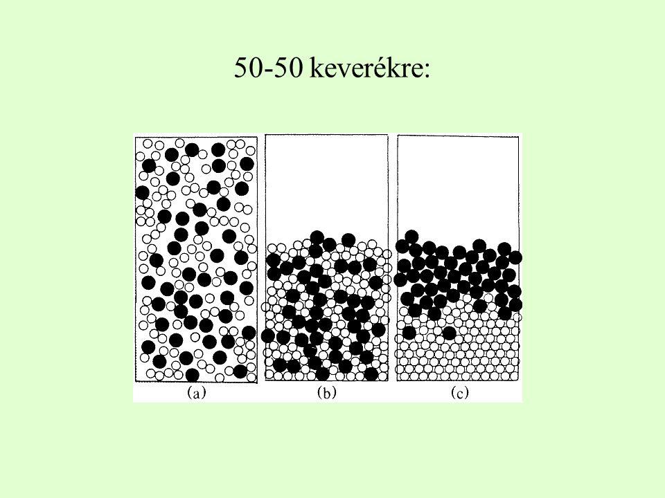 50-50 keverékre: