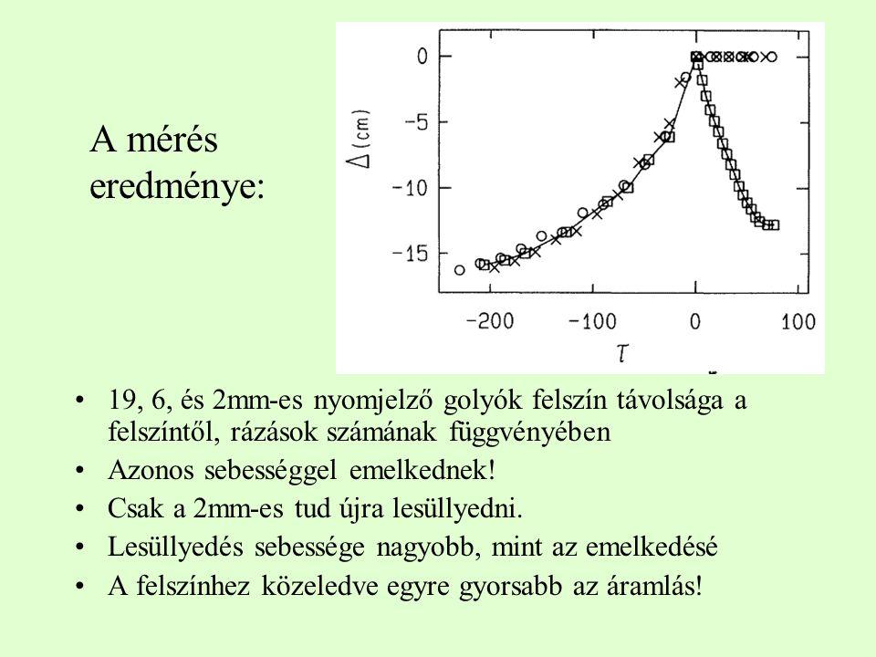 A mérés eredménye: 19, 6, és 2mm-es nyomjelző golyók felszín távolsága a felszíntől, rázások számának függvényében Azonos sebességgel emelkednek.