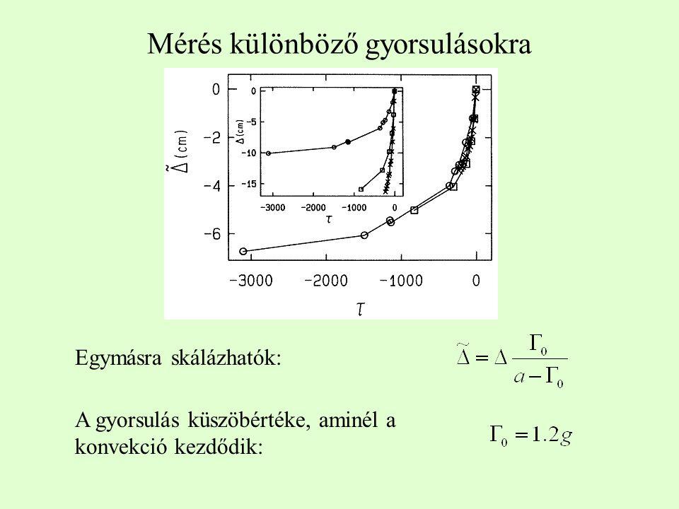 Mérés különböző gyorsulásokra Egymásra skálázhatók: A gyorsulás küszöbértéke, aminél a konvekció kezdődik: