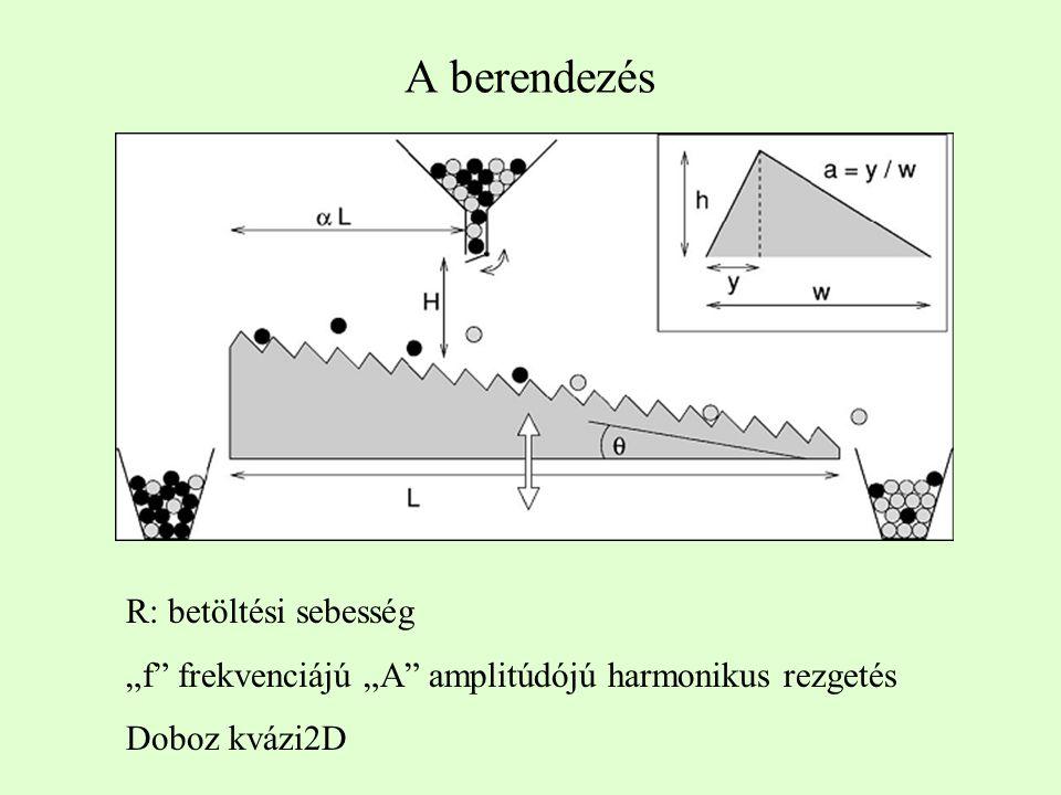 """A berendezés R: betöltési sebesség """"f frekvenciájú """"A amplitúdójú harmonikus rezgetés Doboz kvázi2D"""
