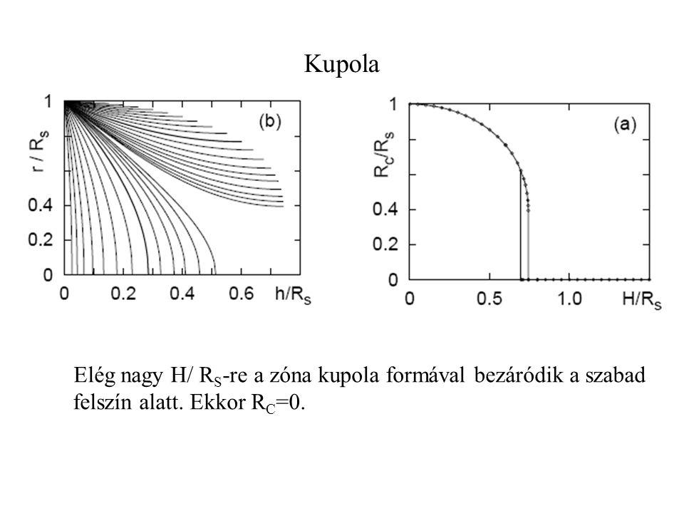 Kupola Elég nagy H/ R S -re a zóna kupola formával bezáródik a szabad felszín alatt. Ekkor R C =0.