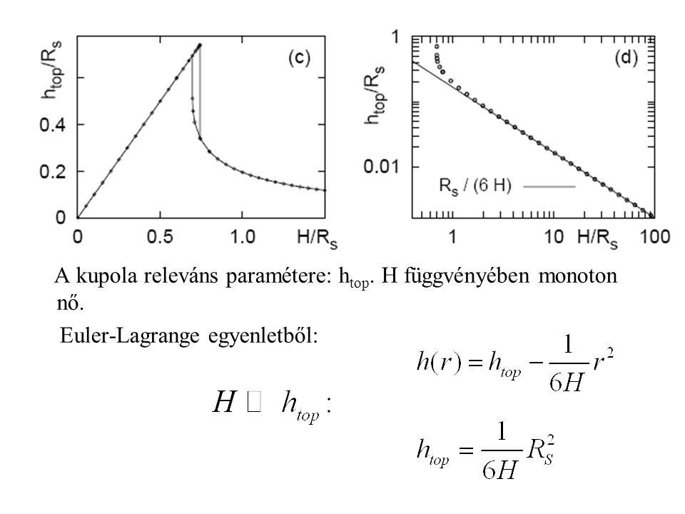 A kupola releváns paramétere: h top. H függvényében monoton nő. Euler-Lagrange egyenletből: