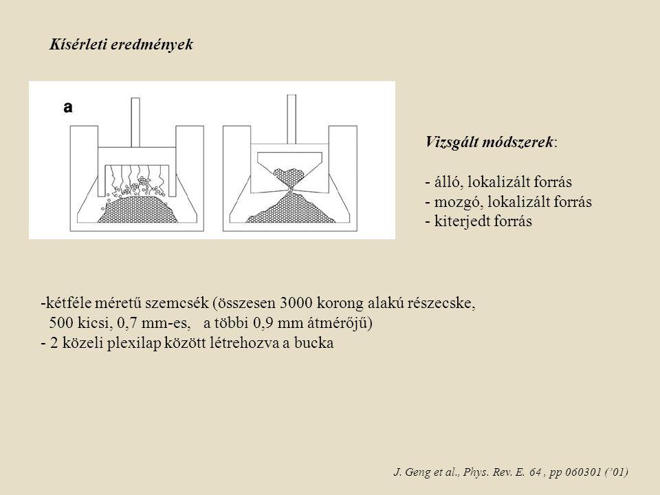 Kísérleti eredmények Vizsgált módszerek: - álló, lokalizált forrás - mozgó, lokalizált forrás - kiterjedt forrás -kétféle méretű szemcsék (összesen 3000 korong alakú részecske, 500 kicsi, 0,7 mm-es, a többi 0,9 mm átmérőjű) - 2 közeli plexilap között létrehozva a bucka J.