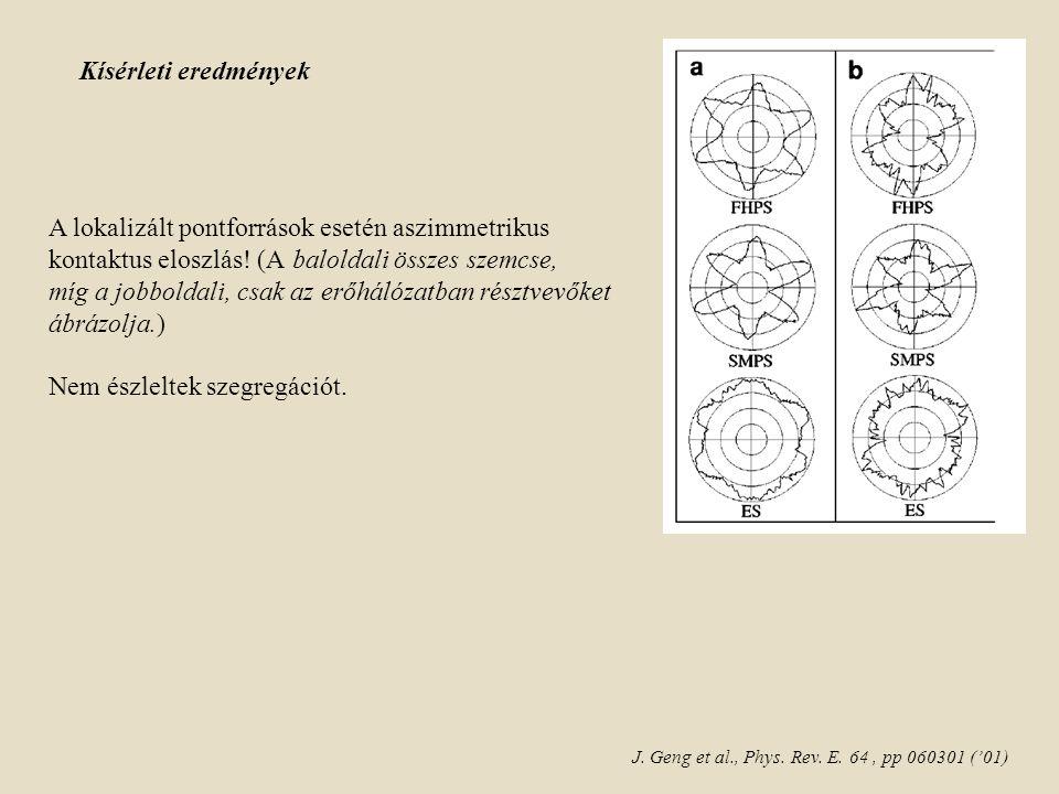 Kísérleti eredmények A lokalizált pontforrások esetén aszimmetrikus kontaktus eloszlás.