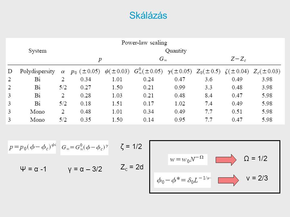Skálázás Ψ = α -1γ = α – 3/2 ζ = 1/2 Z c = 2d Ω = 1/2 ν = 2/3