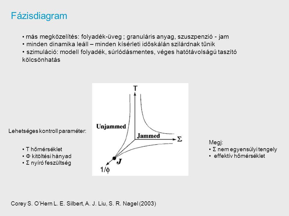 Fázisdiagram más megközelítés: folyadék-üveg ; granuláris anyag, szuszpenzió - jam minden dinamika leáll – minden kísérleti időskálán szilárdnak tűnik szimuláció: modell folyadék, súrlódásmentes, véges hatótávolságú taszító kölcsönhatás T hőmérséklet Φ kitöltési hányad Σ nyíró feszültség Lehetséges kontroll paraméter: Megj: Σ nem egyensúlyi tengely effektív hőmérséklet Corey S.