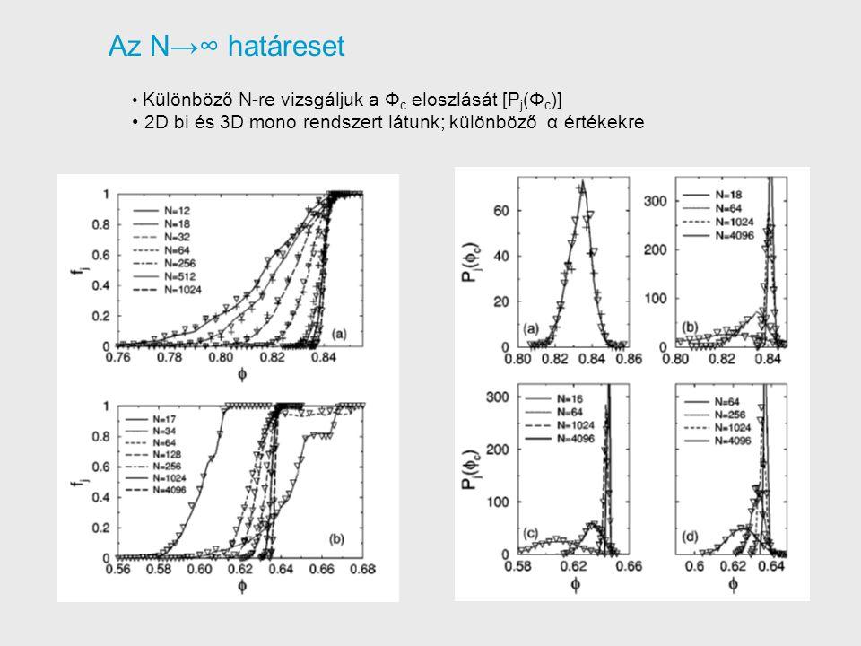 Az N→∞ határeset Különböző N-re vizsgáljuk a Φ c eloszlását [P j (Φ c )] 2D bi és 3D mono rendszert látunk; különböző α értékekre