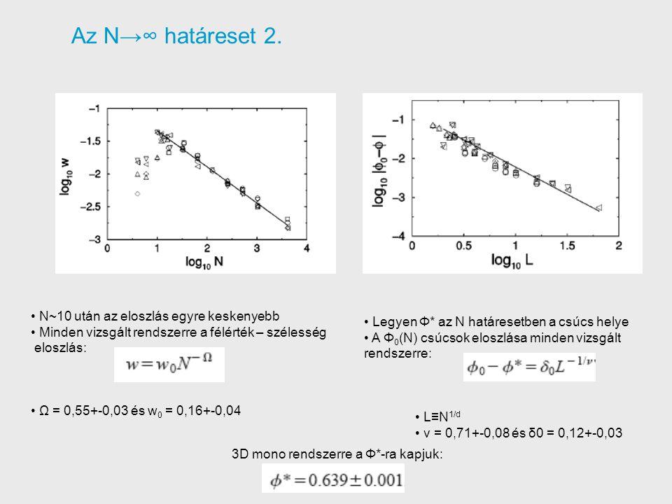 Az N→∞ határeset 2.