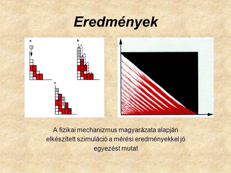 Eredmények A fizikai mechanizmus magyarázata alapján elkészített szimuláció a mérési eredményekkel jó egyezést mutat