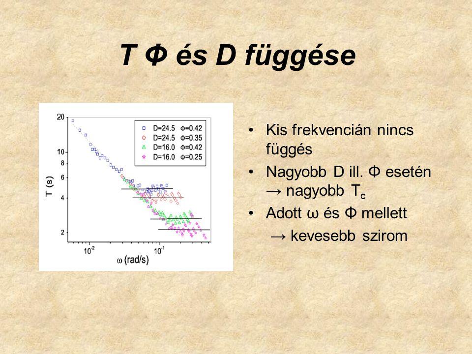 T Φ és D függése Kis frekvencián nincs függés Nagyobb D ill.