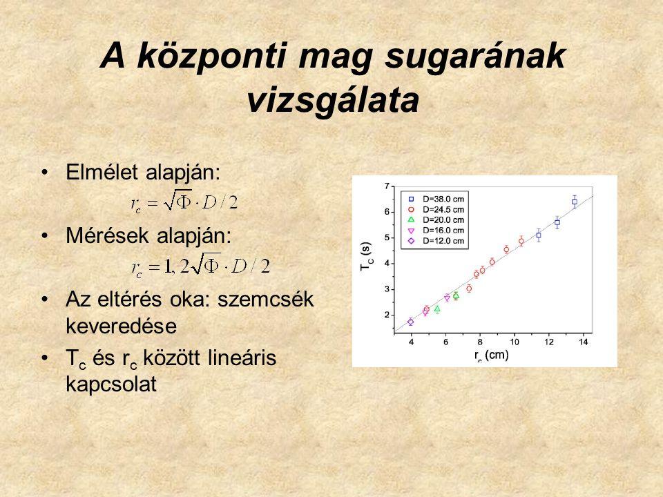 A központi mag sugarának vizsgálata Elmélet alapján: Mérések alapján: Az eltérés oka: szemcsék keveredése T c és r c között lineáris kapcsolat