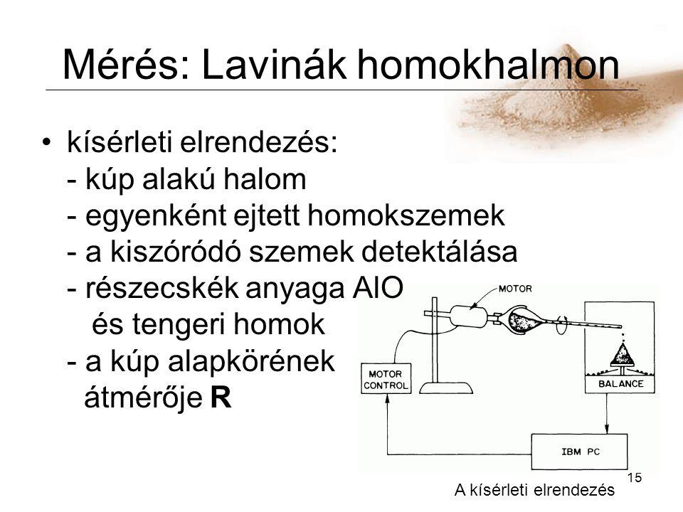 15 Mérés: Lavinák homokhalmon kísérleti elrendezés: - kúp alakú halom - egyenként ejtett homokszemek - a kiszóródó szemek detektálása - részecskék anyaga AlO és tengeri homok - a kúp alapkörének átmérője R A kísérleti elrendezés