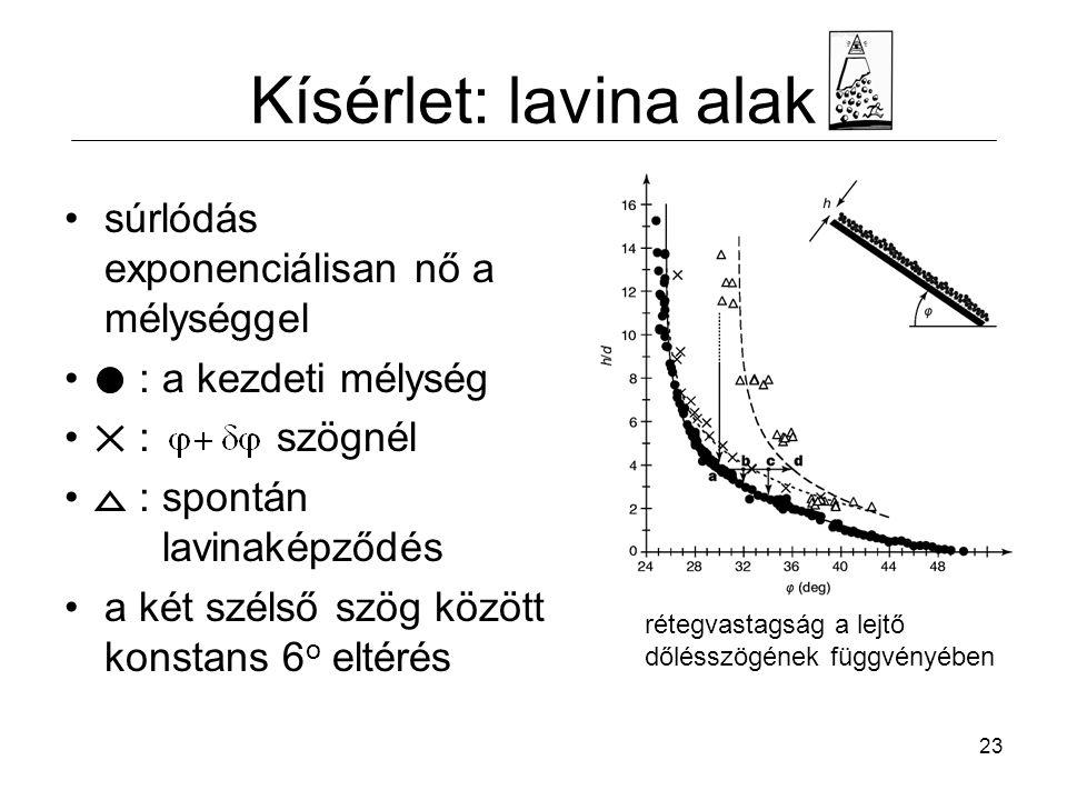 23 Kísérlet: lavina alak súrlódás exponenciálisan nő a mélységgel : a kezdeti mélység : szögnél : spontán lavinaképződés a két szélső szög között konstans 6 o eltérés rétegvastagság a lejtő dőlésszögének függvényében
