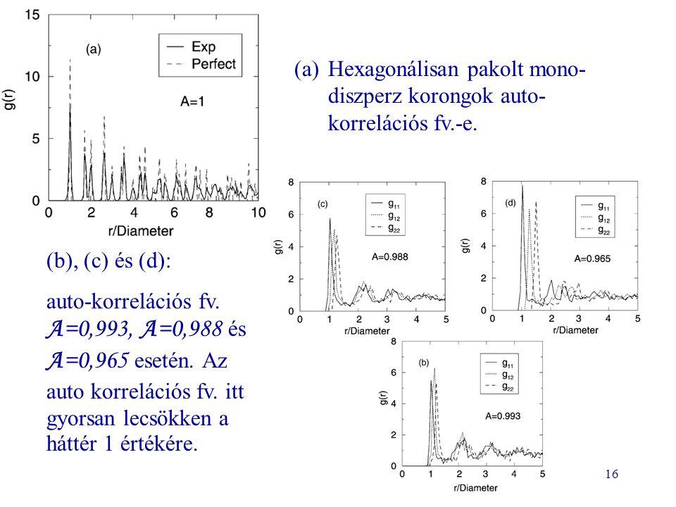 16 (a)Hexagonálisan pakolt mono- diszperz korongok auto- korrelációs fv.-e. (b), (c) és (d): auto-korrelációs fv. A=0,993, A=0,988 és A=0,965 esetén.