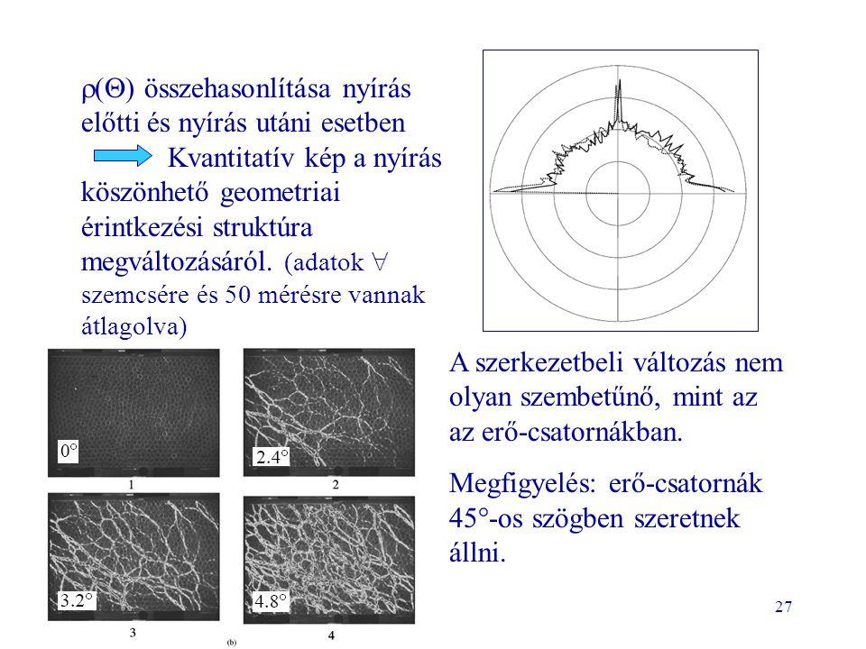 27  (  ) összehasonlítása nyírás előtti és nyírás utáni esetben Kvantitatív kép a nyírás köszönhető geometriai érintkezési struktúra megváltozásáról
