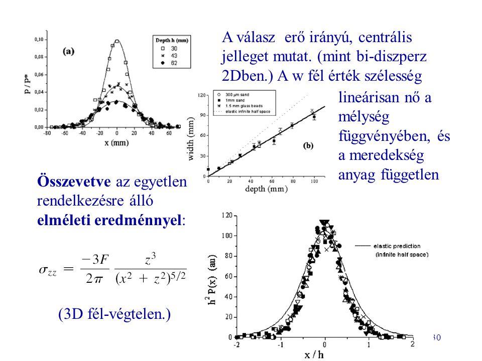 30 A válasz erő irányú, centrális jelleget mutat. (mint bi-diszperz 2Dben.) A w fél érték szélesség lineárisan nő a mélység függvényében, és a meredek