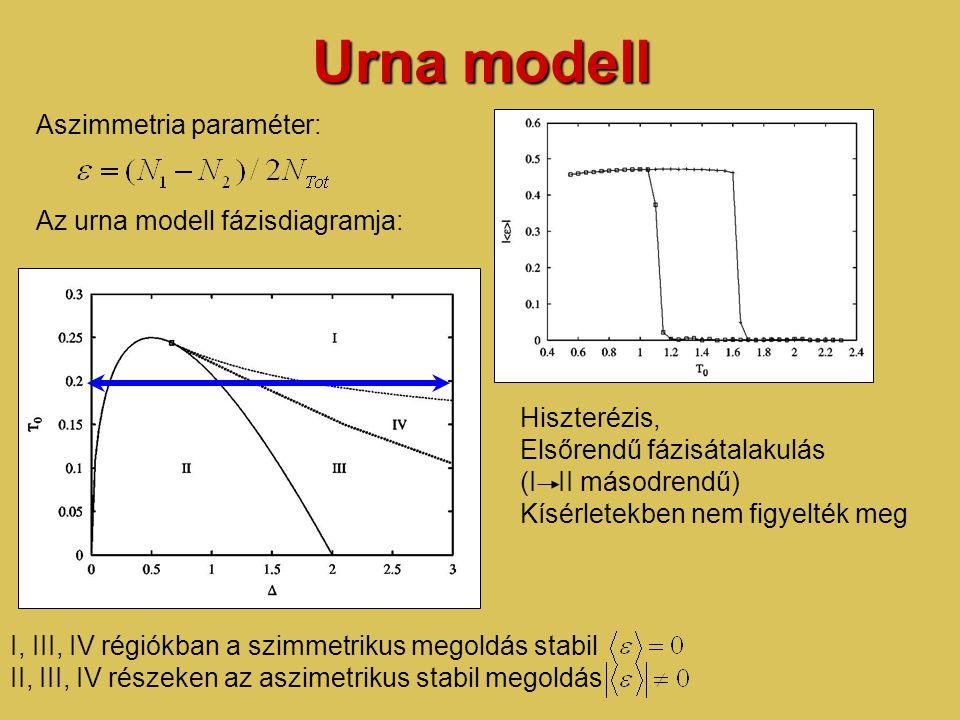 Urna modell Aszimmetria paraméter: Az urna modell fázisdiagramja: I, III, IV régiókban a szimmetrikus megoldás stabil II, III, IV részeken az aszimetrikus stabil megoldás Hiszterézis, Elsőrendű fázisátalakulás (I II másodrendű) Kísérletekben nem figyelték meg