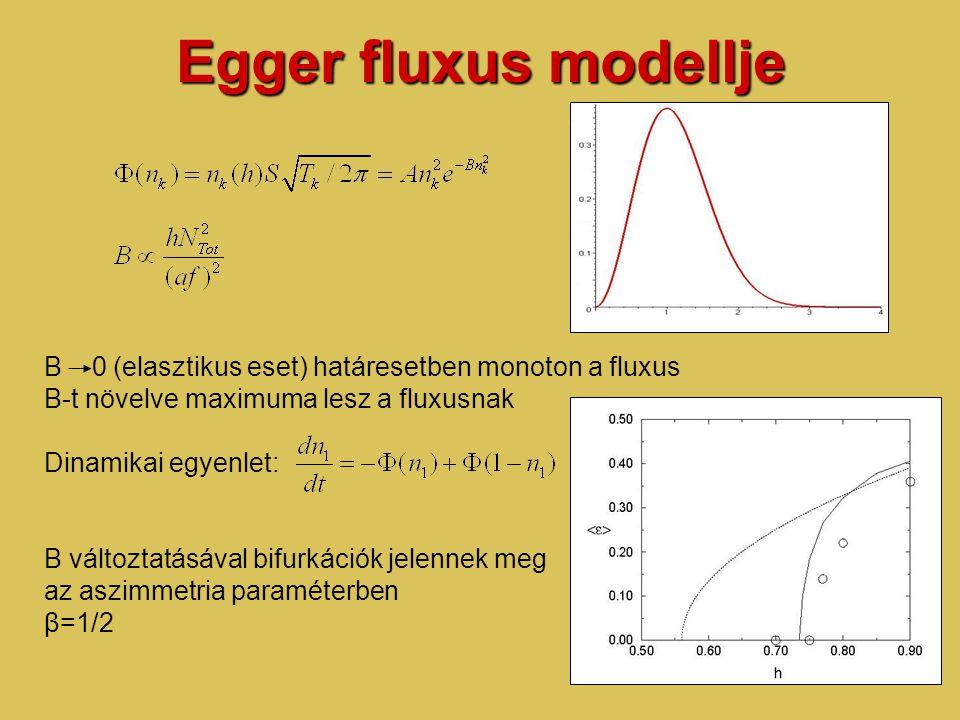 Egger fluxus modellje B 0 (elasztikus eset) határesetben monoton a fluxus B-t növelve maximuma lesz a fluxusnak Dinamikai egyenlet: B változtatásával bifurkációk jelennek meg az aszimmetria paraméterben β=1/2