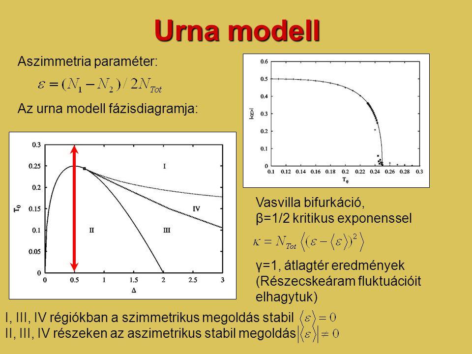 Urna modell Aszimmetria paraméter: Az urna modell fázisdiagramja: I, III, IV régiókban a szimmetrikus megoldás stabil II, III, IV részeken az aszimetrikus stabil megoldás Vasvilla bifurkáció, β=1/2 kritikus exponenssel γ=1, átlagtér eredmények (Részecskeáram fluktuációit elhagytuk)