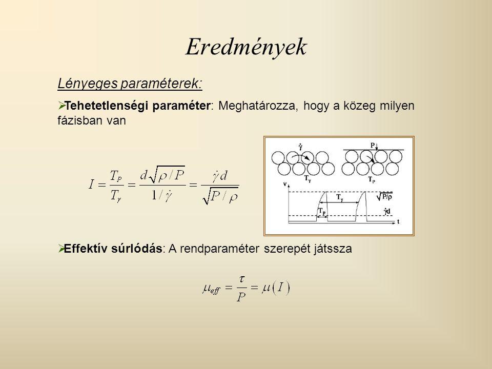 Eredmények Lényeges paraméterek:  Tehetetlenségi paraméter: Meghatározza, hogy a közeg milyen fázisban van  Effektív súrlódás: A rendparaméter szere